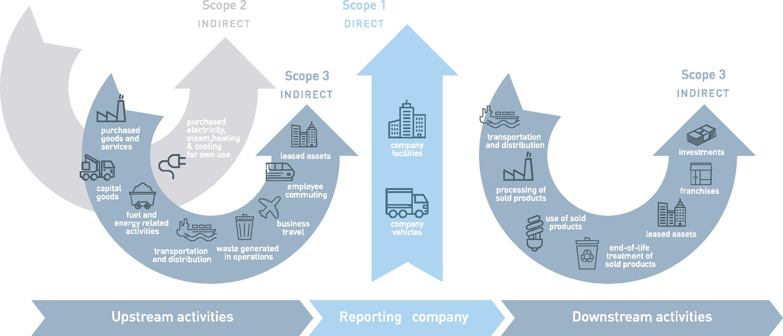 cht-nachhaltigkeit-emissionen-wertschoepfungskette